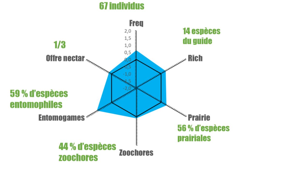 Graph5_restitution_gestionnaires